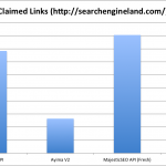 Comparing Backlink Data Providers
