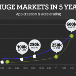 Top Three Inbound Marketing Strategies for Mobile Apps
